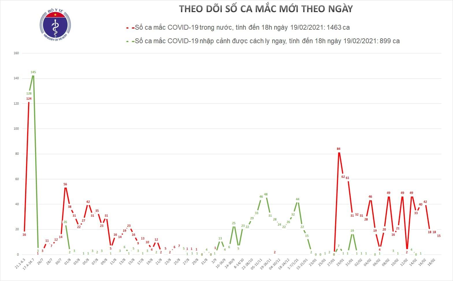 Hải Dương ghi nhận 15 ca Covid-19 mới