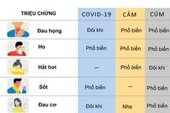 Các điểm khác biệt giữa Covid-19 và cảm, cúm