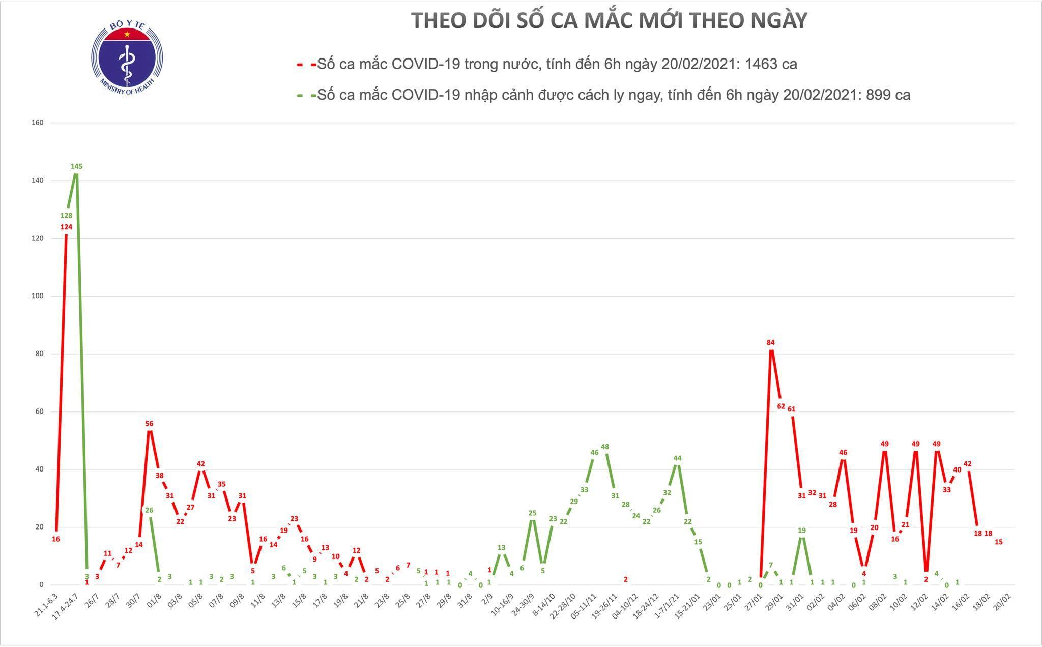 Sáng 20/2, Việt Nam không ghi nhận ca mắc Covid-19 mới