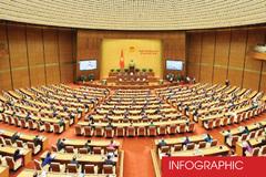 Dự kiến 12 - 14 Ủy viên Bộ Chính trị, Ban Bí thư vào Quốc hội khóa mới