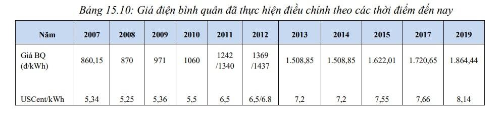 Tăng - giảm giá điện theo từng quý, sử dụng ít được giảm tiền