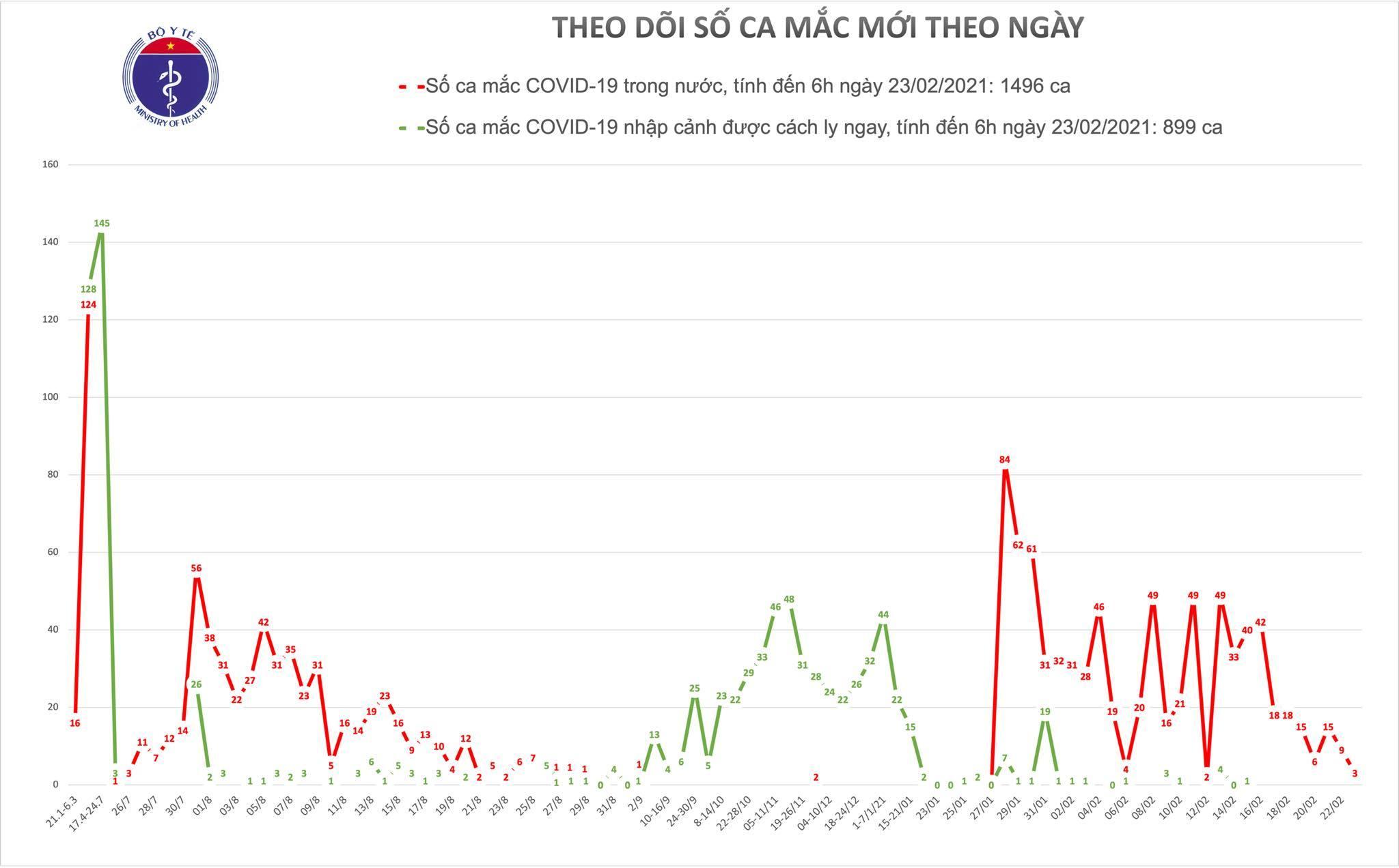 Hải Dương có thêm 3 ca mắc Covid-19 tại ổ dịch huyện Kim Thành