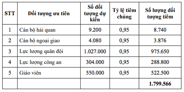 Việt Nam dự kiến có 110 triệu liều vắc xin Covid-19, ai được ưu tiên?