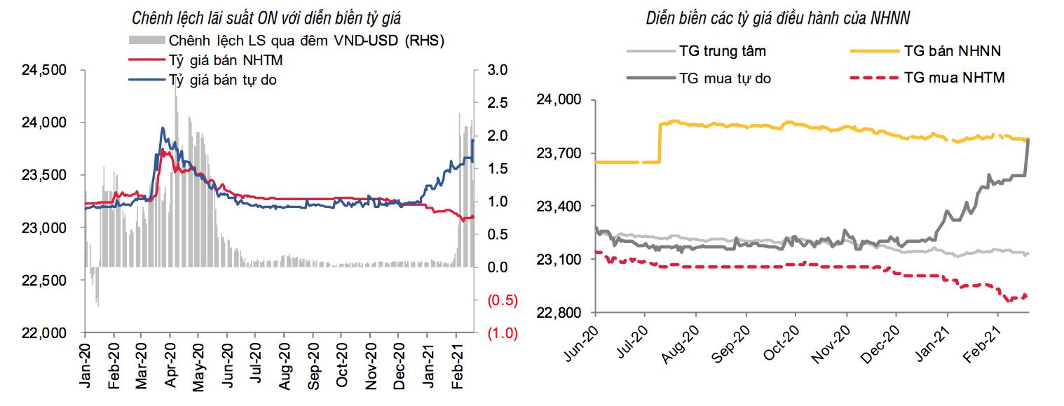 Vì sao giá USD chợ đen liên tục tăng nóng?