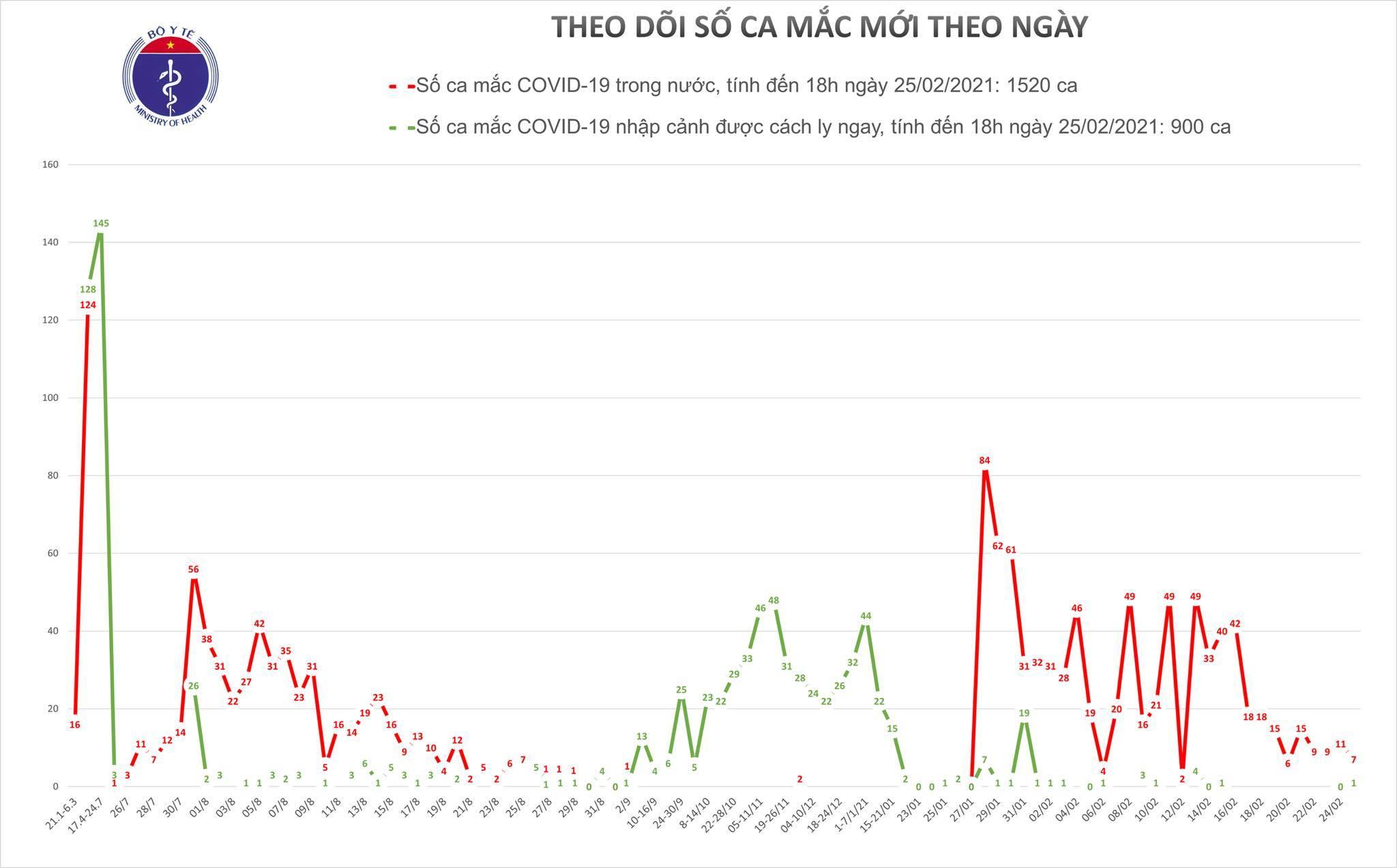 Ghi nhận thêm 7 ca mắc Covid-19 ở Hải Dương và 1 ca nhập cảnh