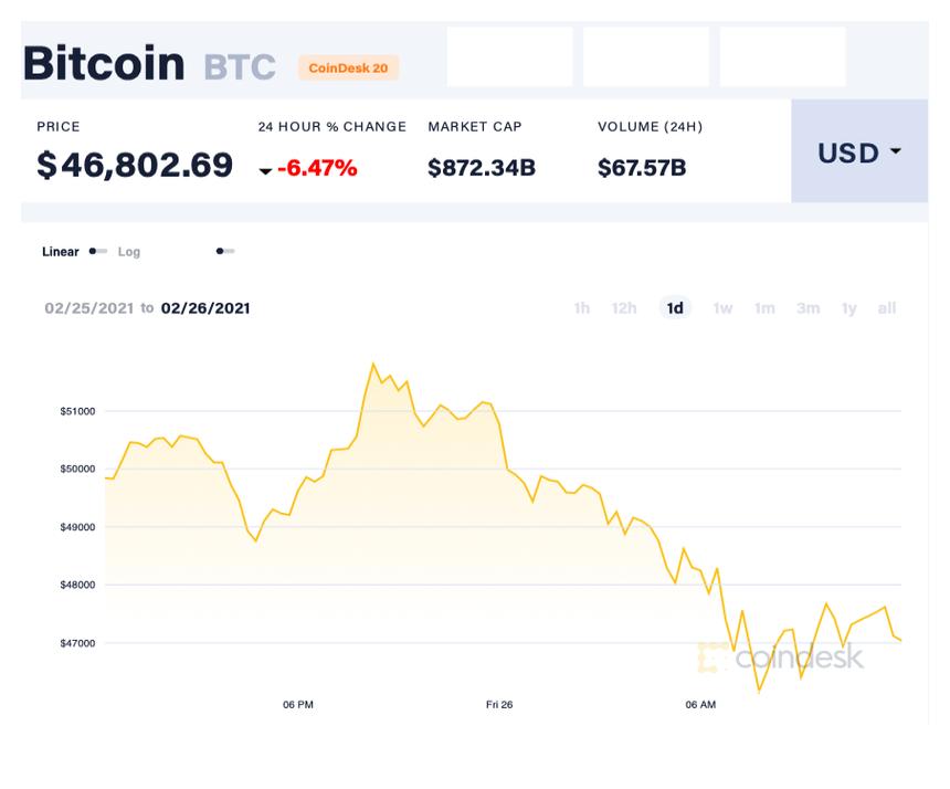 Bitcoin trải qua tuần giảm sâu nhất trong một năm