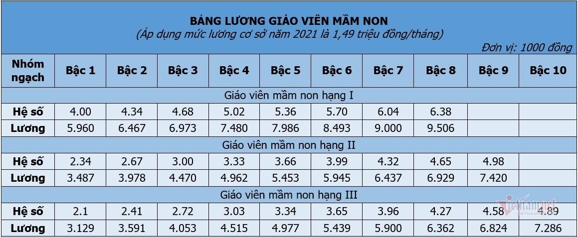 Chi tiết bảng lương giáo viên các cấp kể từ ngày 20/3