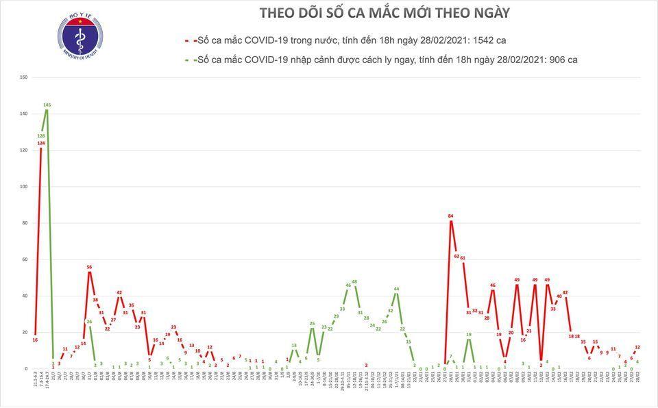Thêm 16 ca Covid-19, 6 ổ dịch ở Hải Dương đều ghi nhận ca mới