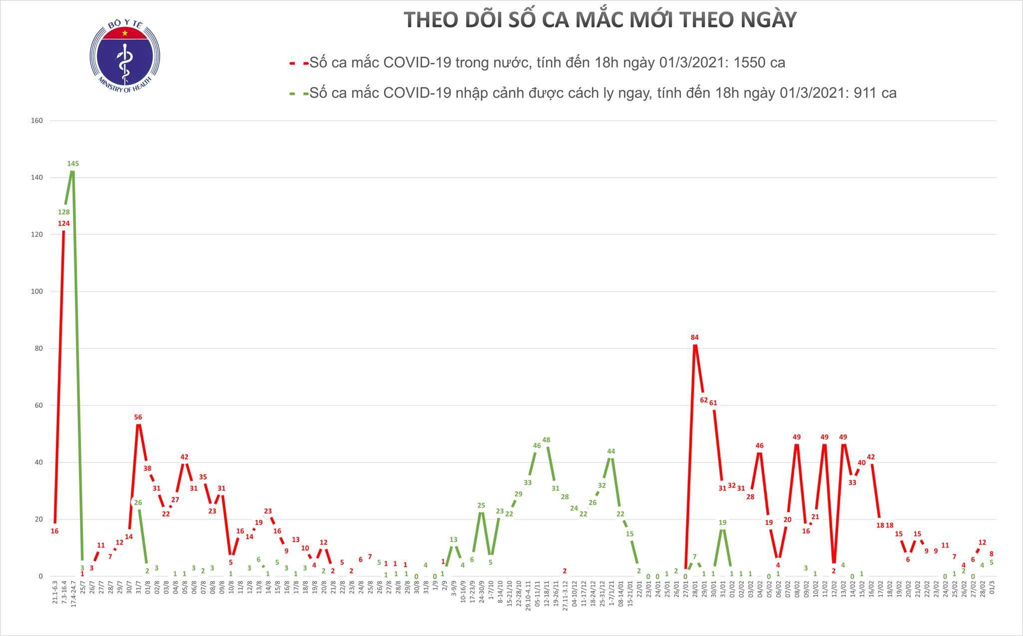 Việt Nam công bố 13 ca mắc Covid-19, 8 ca ở Hải Dương