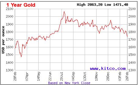 Lãi suất thấp, có nên đầu tư vào vàng?