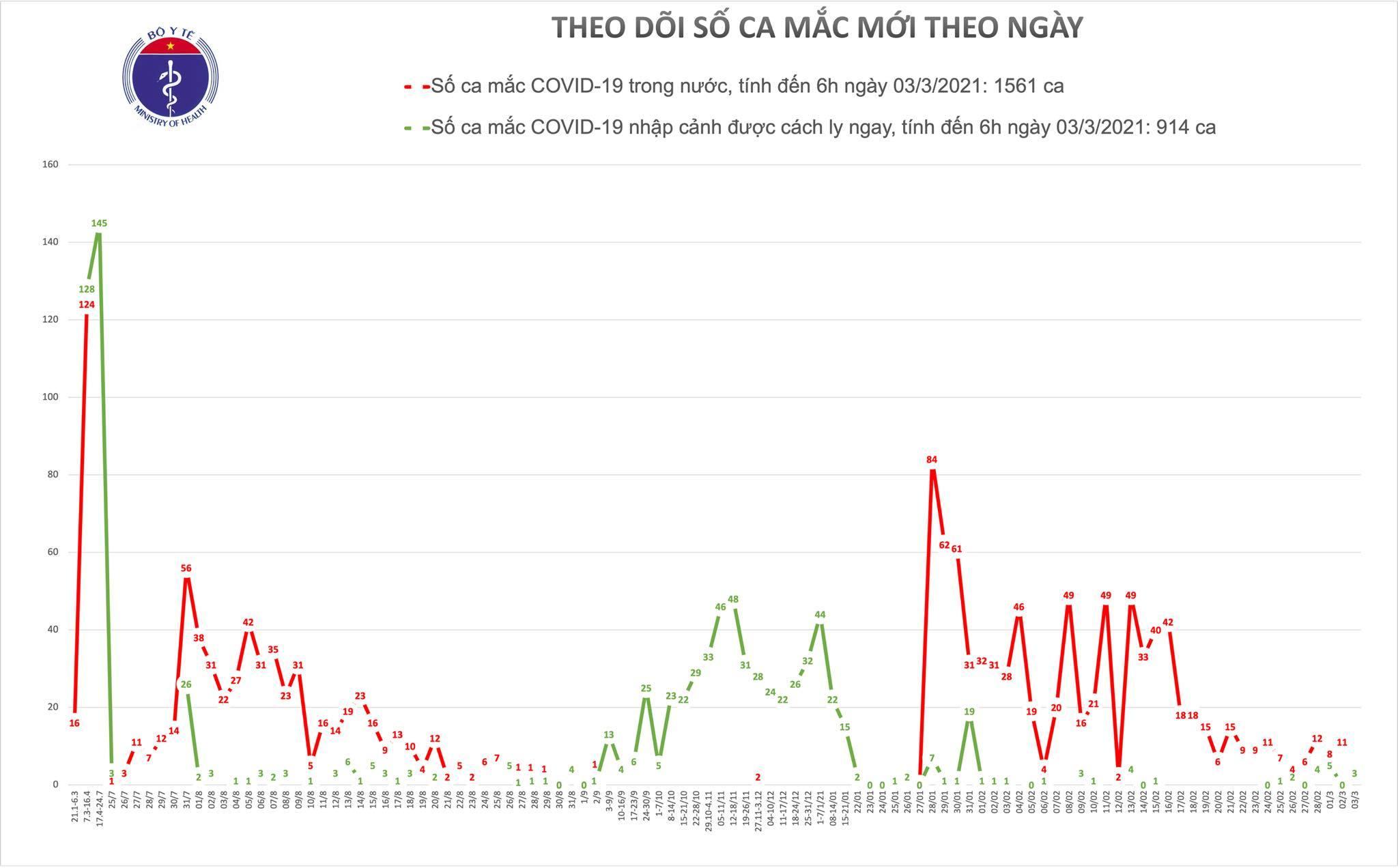 Việt Nam ghi nhận 3 ca nhập cảnh ở Bình Dương và Kiên Giang