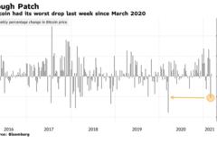Tương lai của bitcoin sau tuần lao dốc về dưới 47.000 USD