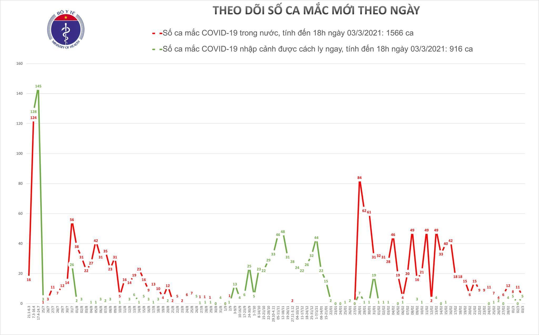 Sáng 4/3, Việt Nam không ghi nhận thêm ca Covid-19