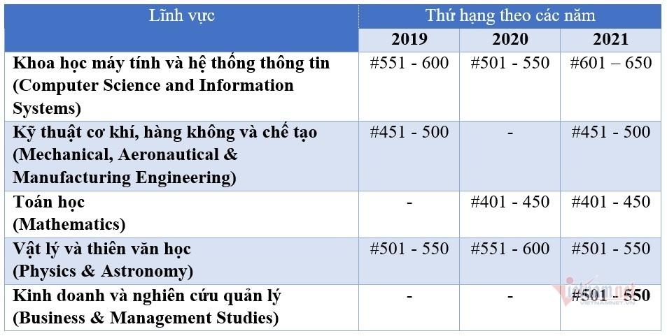 5 ngành học của ĐH Quốc gia Hà Nội được xếp hạng thế giới