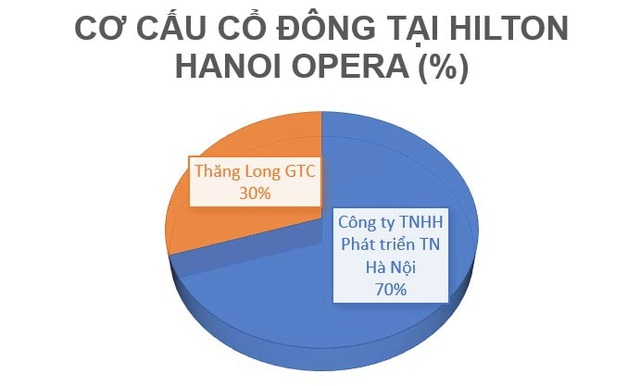 Bí mật khách sạn Hilton Hà Nội