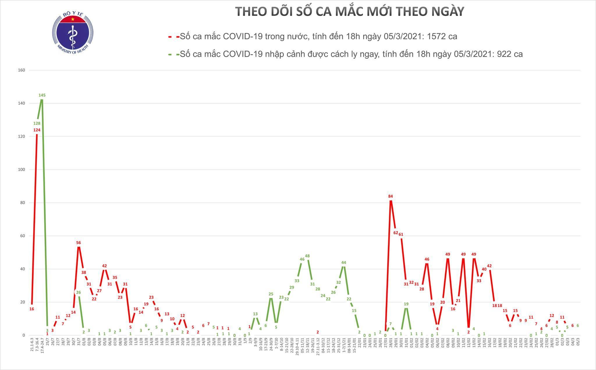 Việt Nam có thêm 6 ca mắc Covid-19 mới