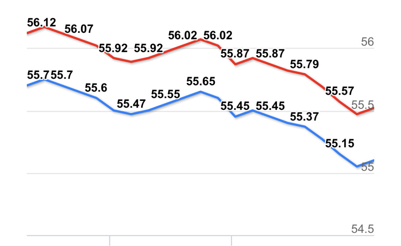 Giá vàng hôm nay 6/3: Tuần thứ 3 liên tục giảm giá