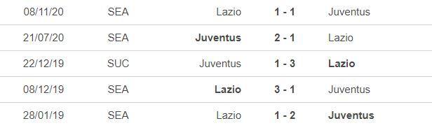 Nhận định Juventus vs Lazio: Cạm bẫy khó lường