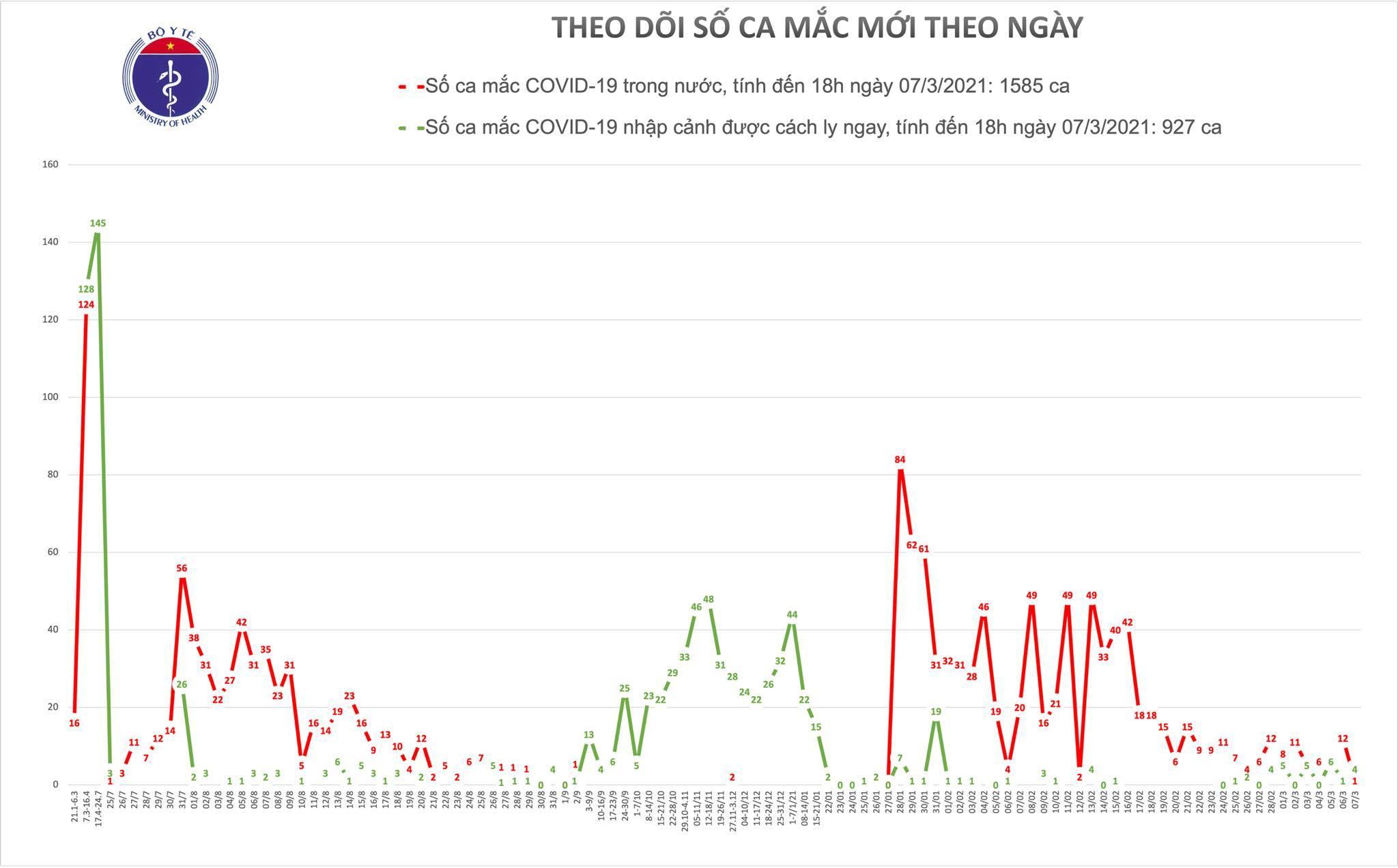 Thêm 3 ca mắc Covid-19 mới, Hải Dương ghi nhận ca bệnh ở Tứ Kỳ