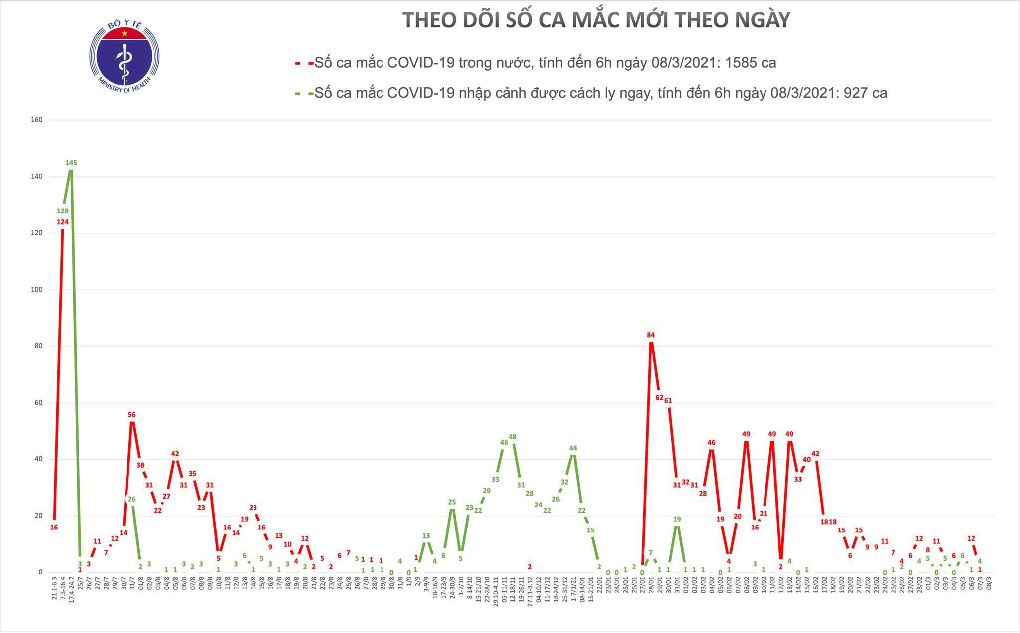 Sáng 8/3, Việt Nam không ghi nhận ca mắc Covid-19 mới