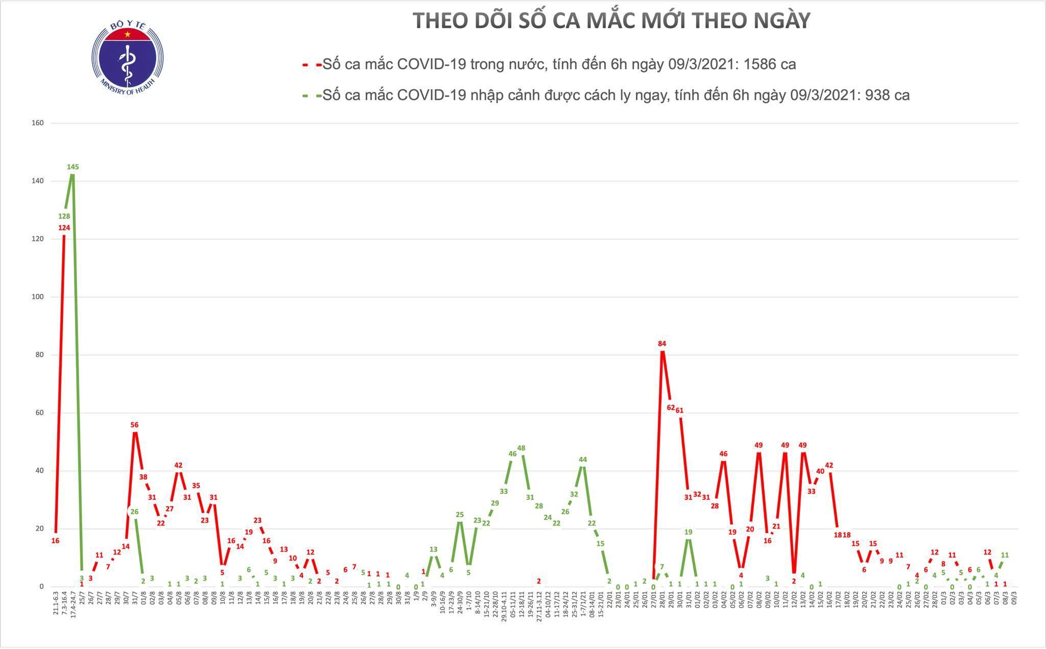 Không ca mắc Covid-19 mới, Hà Nội bắt đầu tiêm vắc xin