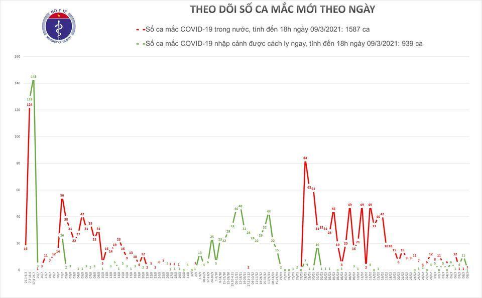 Hải Dương ghi nhận 1 ca Covid-19 mới tại huyện Cẩm Giàng