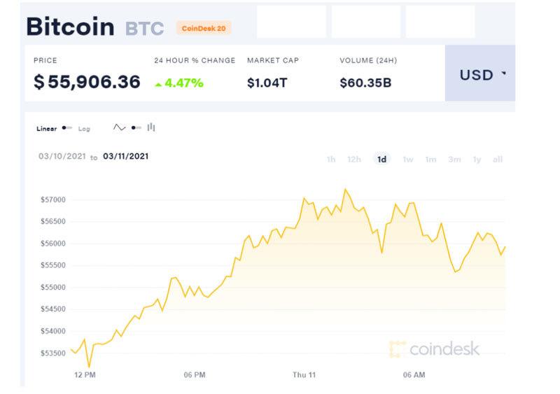 Lập kỷ lục mới, Bitcoin chạm ngưỡng 56.000 USD