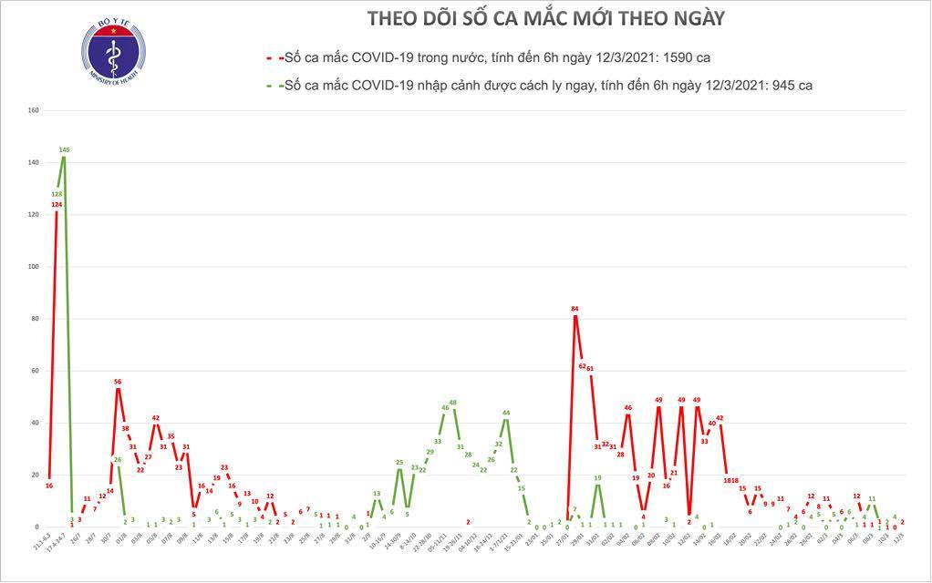 Hải Dương ghi nhận thêm 2 ca Covid-19 mới
