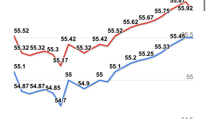 Giá vàng hôm nay 12/3: Liên tục tăng giá, chiếm lại đỉnh cao