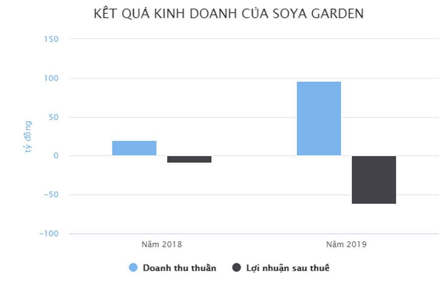 Ông chủ Soya Garden lỗ 170 triệu một ngày trước khi đóng 40 cơ sở