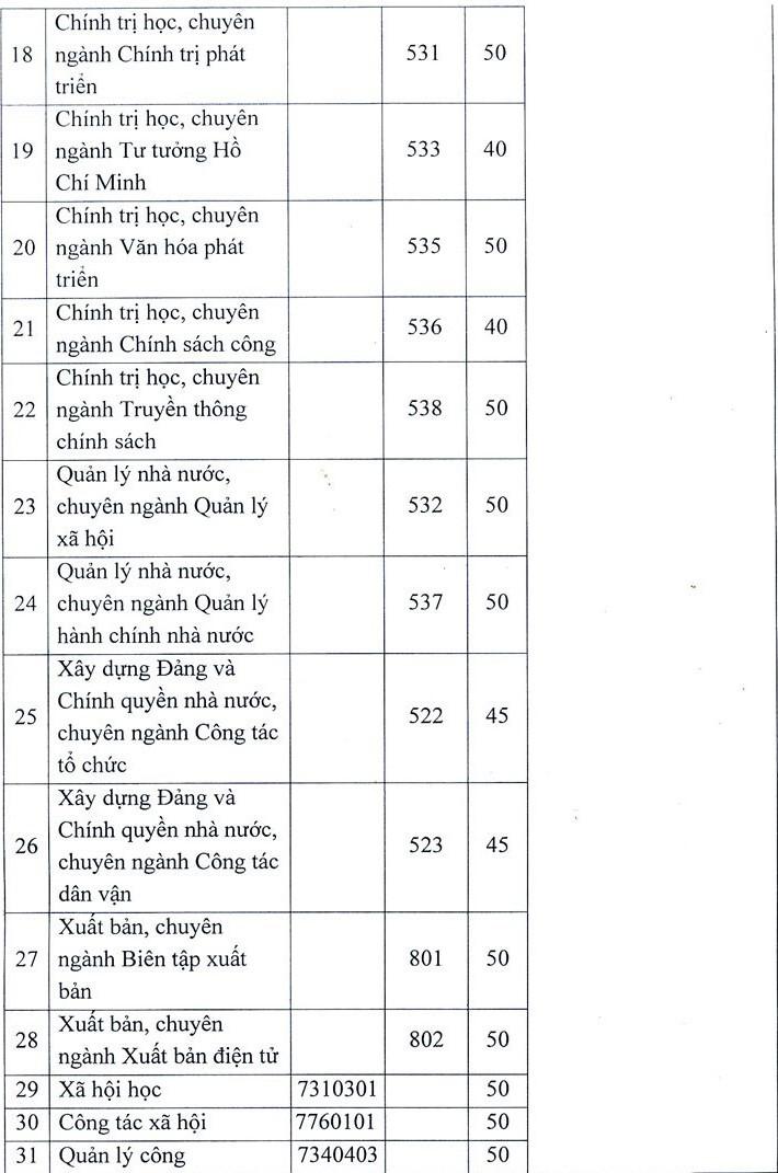 Học viện Báo chí và Tuyên truyền dự kiến thi năng khiếu vào 10 – 11/7