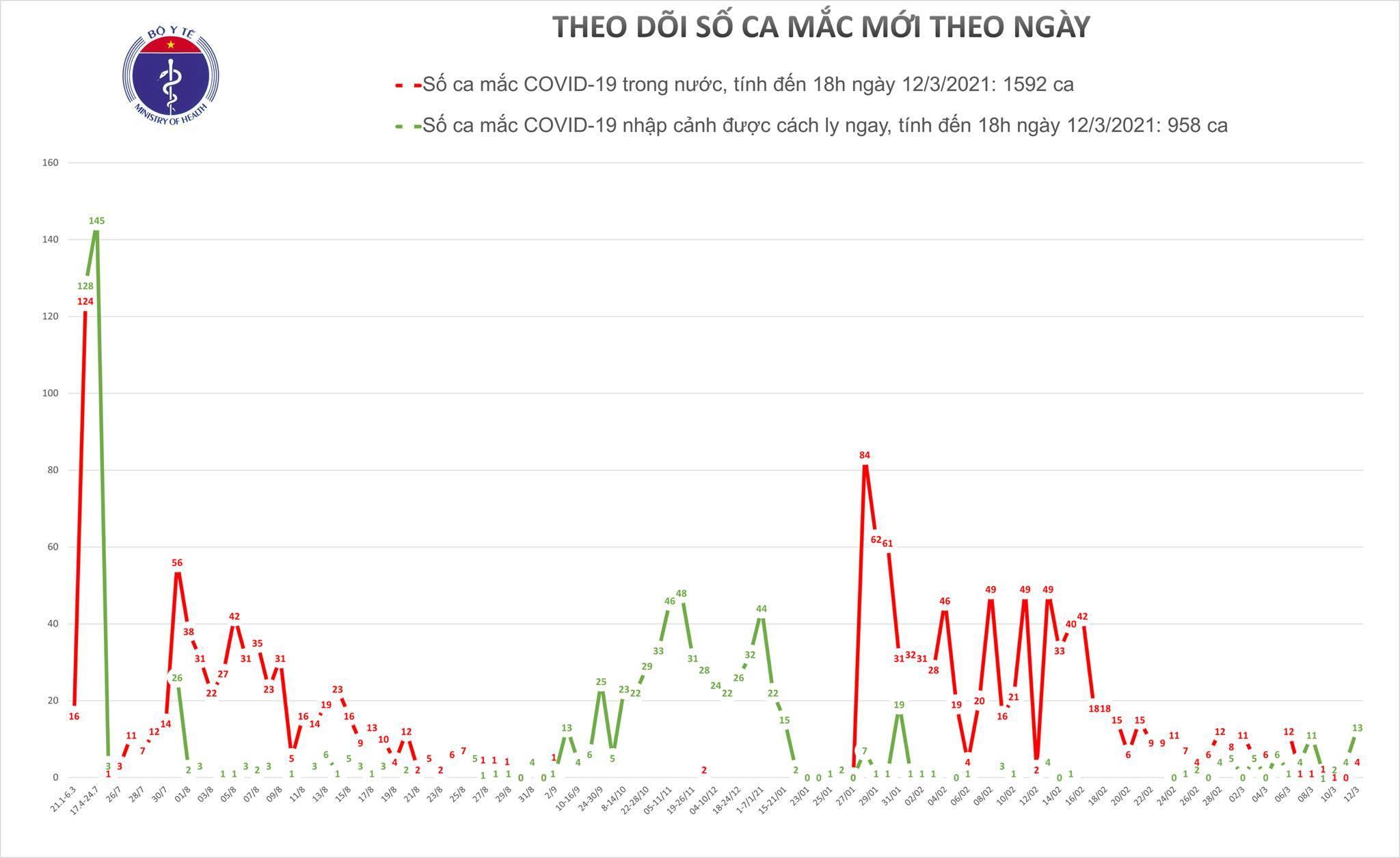 Ghi nhận 15 ca Covid-19 mới, có 2 ca lây nhiễm trong nước ở Hải Dương