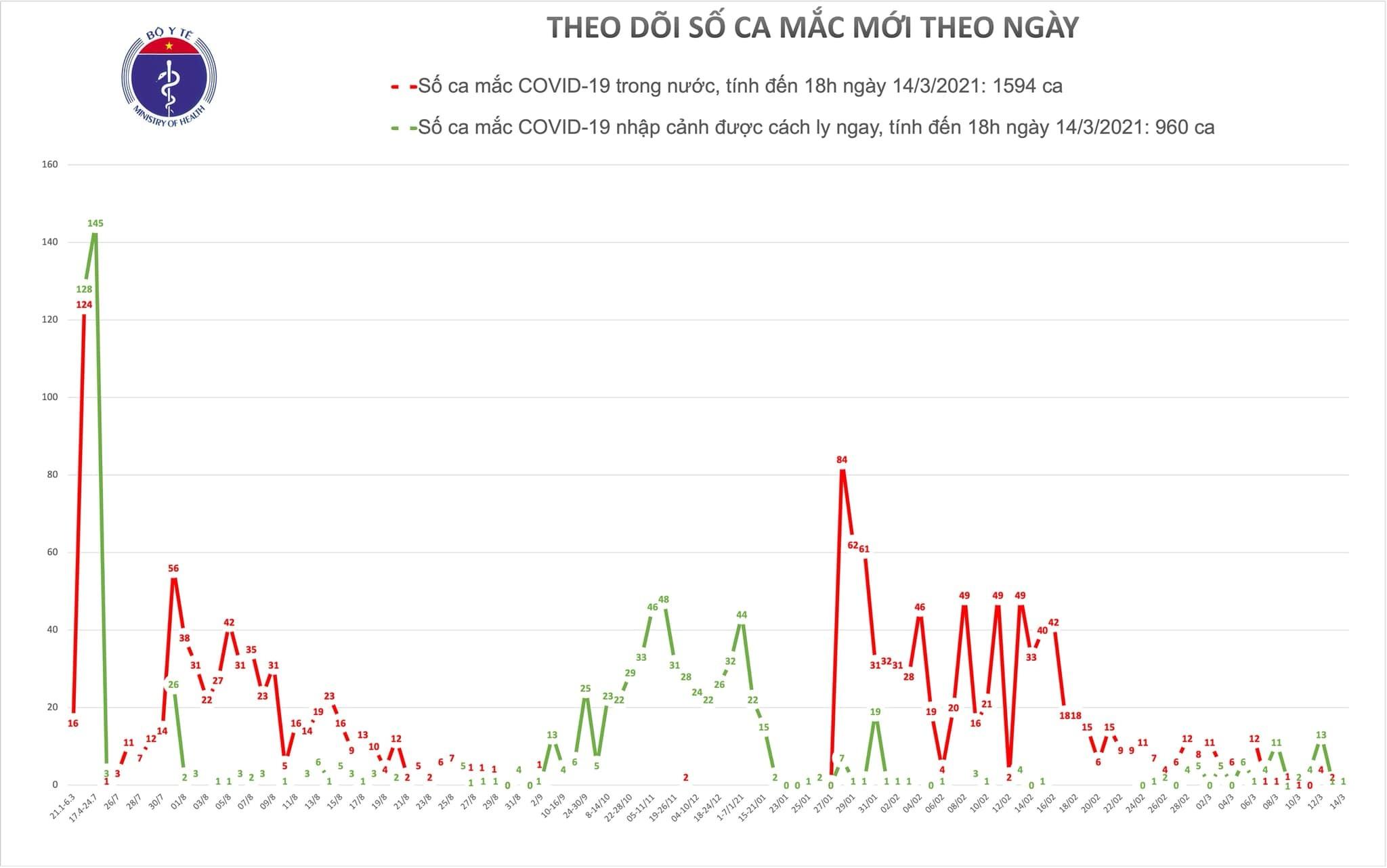 Sáng nay không có ca mắc Covid-19, Việt Nam tiêm thử nghiệm vắc xin mới