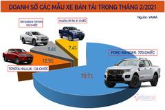 Xe bán tải tháng 2: Cuộc đua cho vị trí số 2