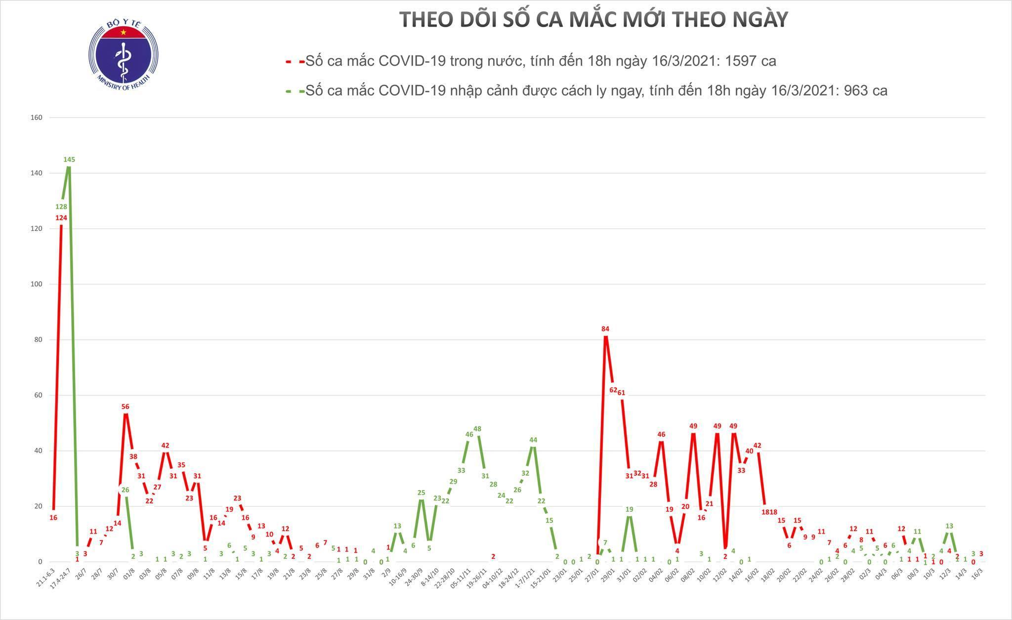 Hải Dương ghi nhận thêm 1 ca Covid-19 ở Chí Linh