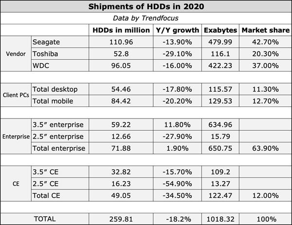 Seagate dẫn đầu cuộc đua trên thị trường ổ cứng HDD