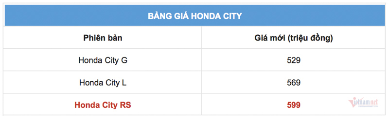 600 triệu, chọn Honda City RS hay Toyota Vios GR-S?