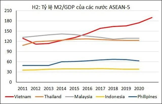 Việt Nam đang xuất hiện rất nhiều tiền trong dân?