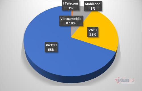 Nhà mạng đã chặn 22.000 thuê bao phát tán cuộc gọi rác quấy rối khách hàng