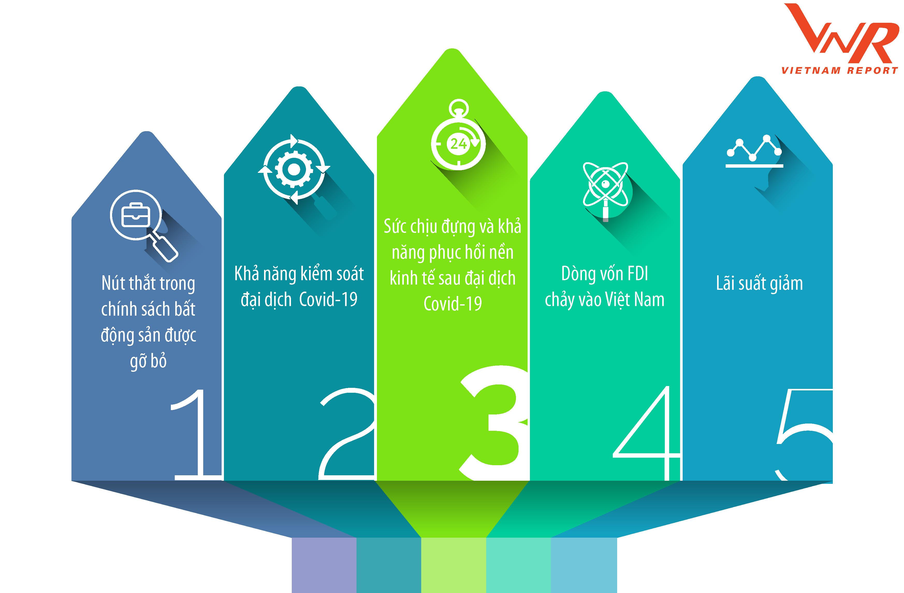 Top 10 Công ty uy tín ngành Bất động sản năm 2021