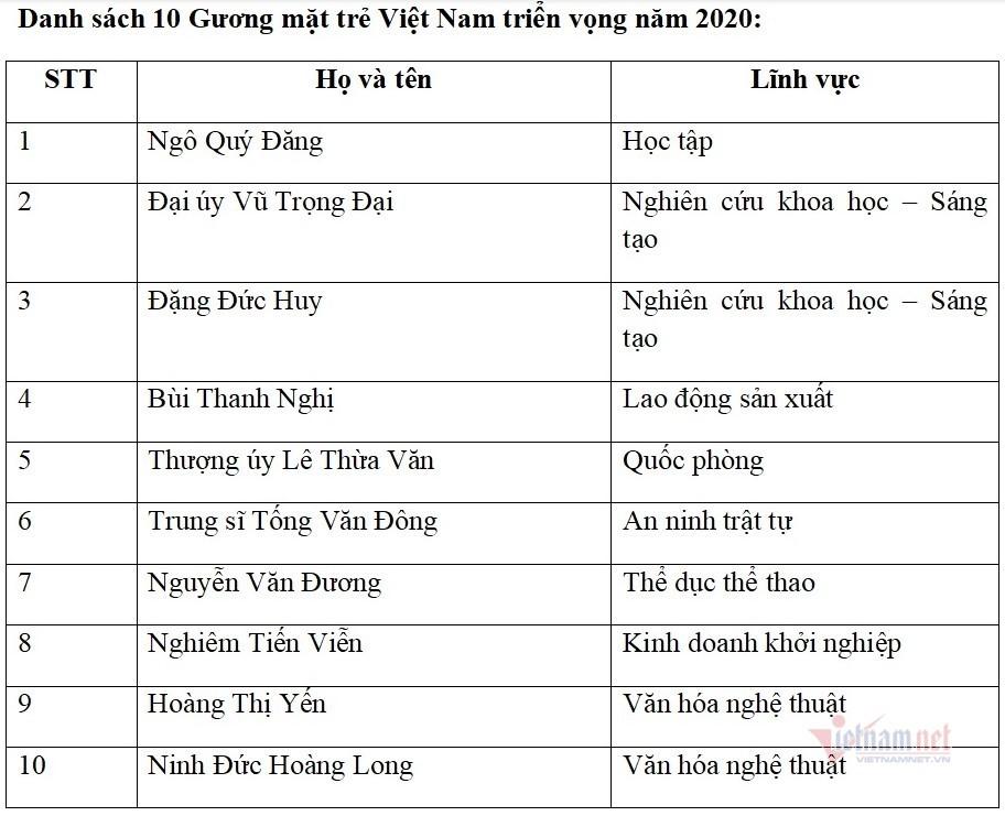 Tuyên dương 10 gương mặt trẻ Việt Nam tiêu biểu năm 2020