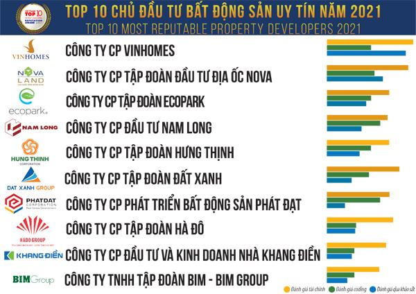 Tập đoàn Nam Long tiếp tục vào Top 10 chủ đầu tư BĐS uy tín 2021