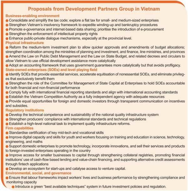 Private sector revamp key for progress