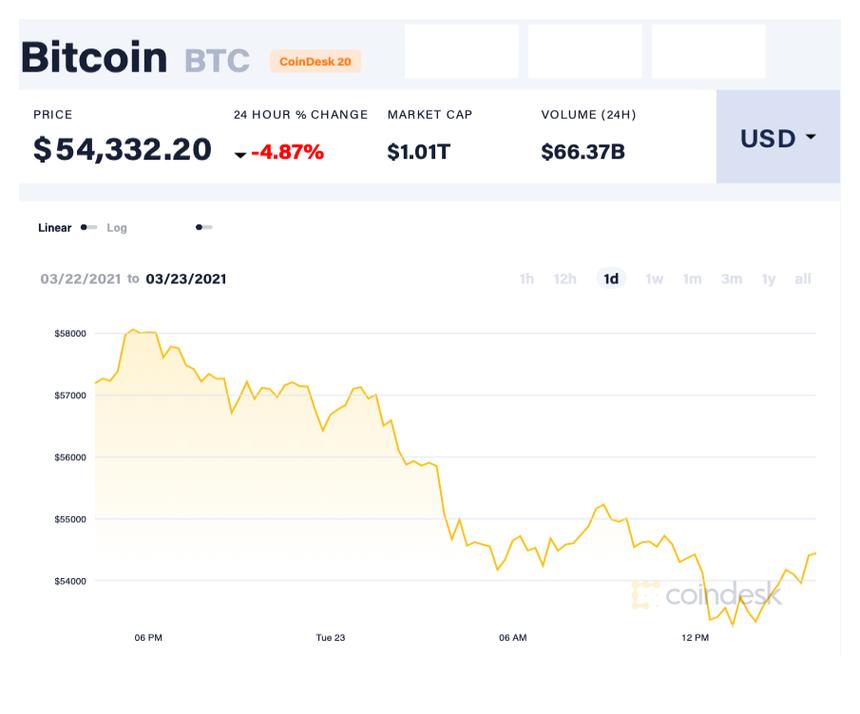 Bao giờ giá Bitcoin sụp đổ?
