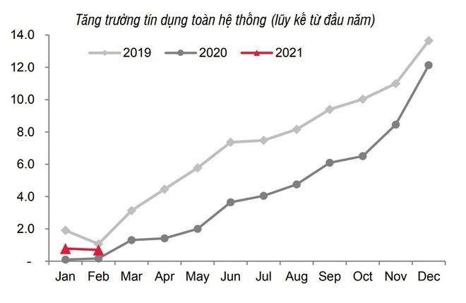 Lãi suất sẽ tăng từ tháng 6?