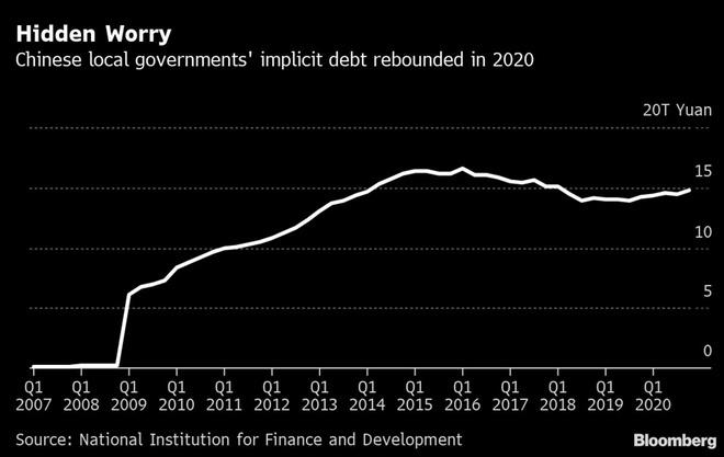 Nuôi tham vọng kinh tế vượt Mỹ, Trung Quốc ôm núi nợ khổng lồ