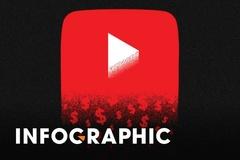 Thu nhập và thuế của YouTuber theo cách tính mới