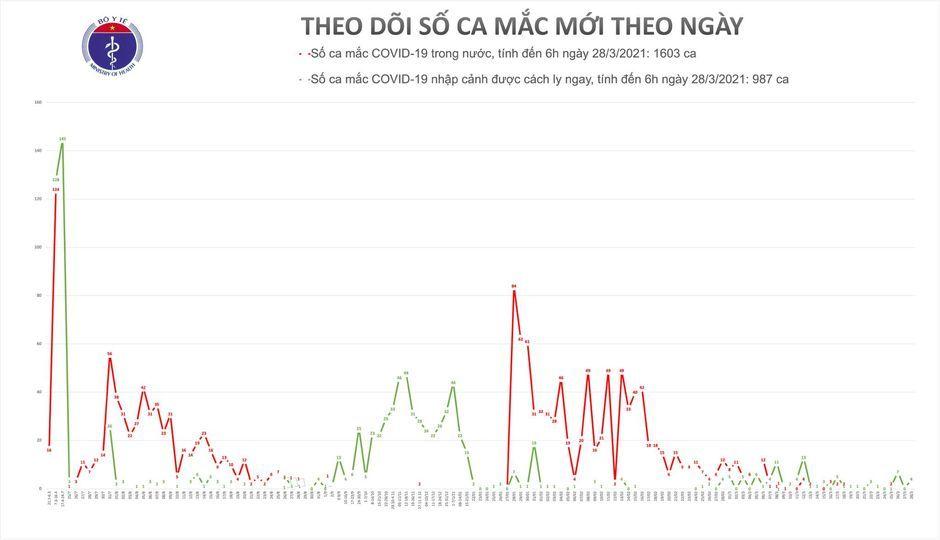 Việt Nam ghi nhận thêm 4 ca Covid-19 mới