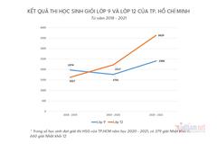 Số giải học sinh giỏi ở TP.HCM tăng cao đột biến