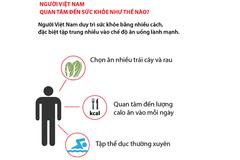 Thời Covid-19, người Việt quan tâm đến sức khỏe như thế nào?